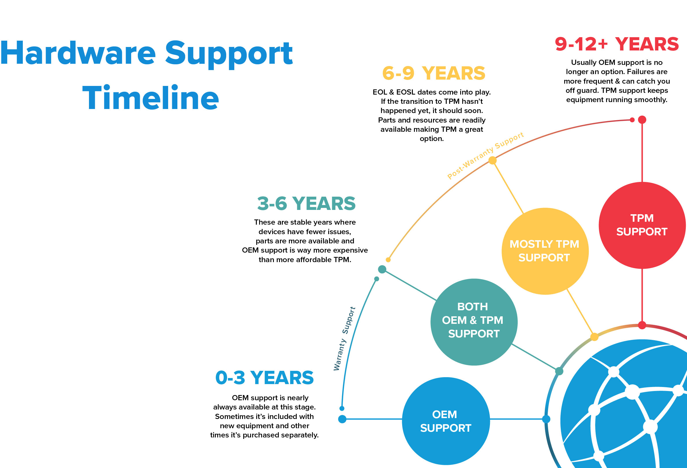 timeline from OEM warranty support to post warranty TPM support