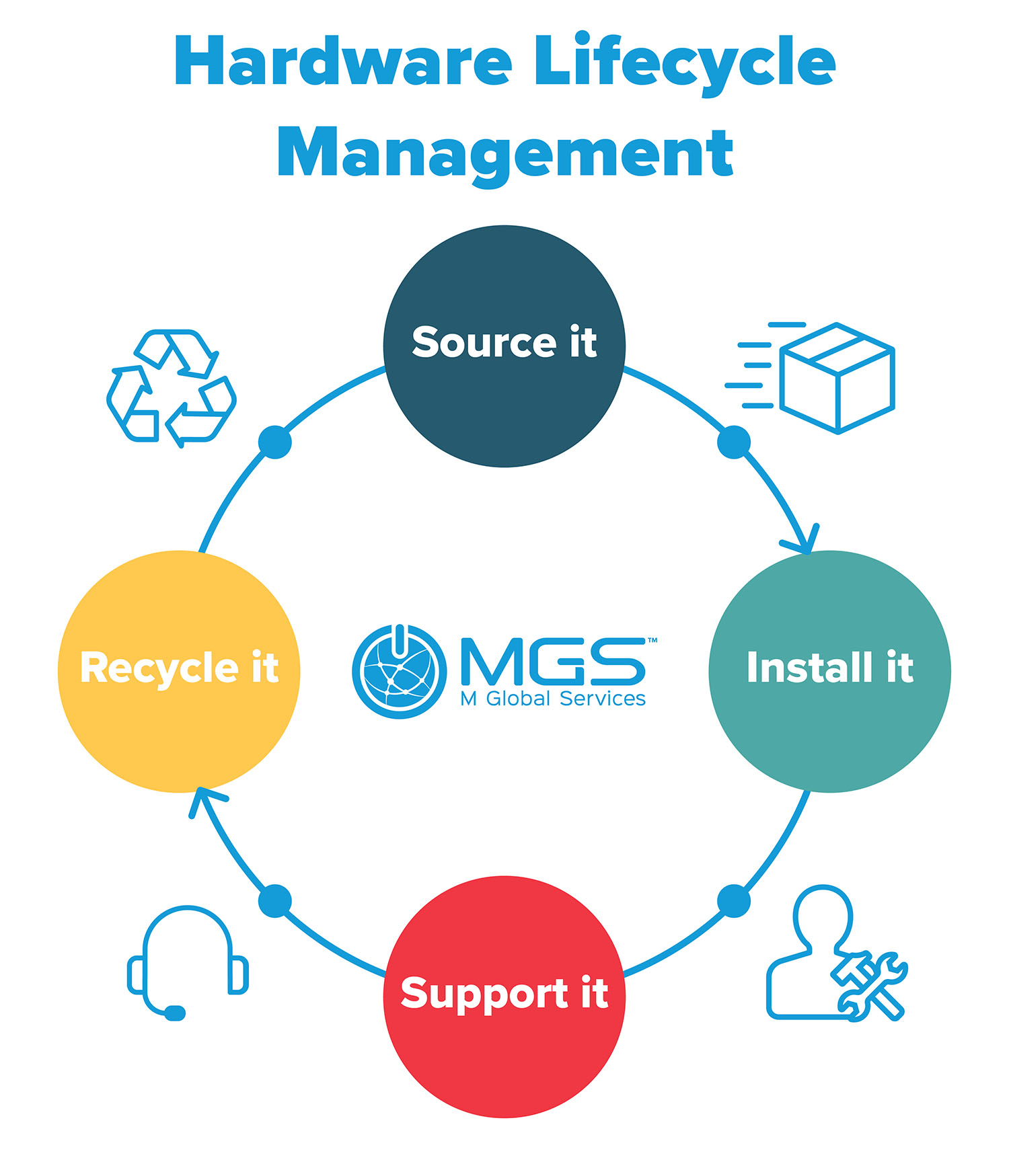 Hardware Lifecycle - Source it, Install it, Support it, Recycle it